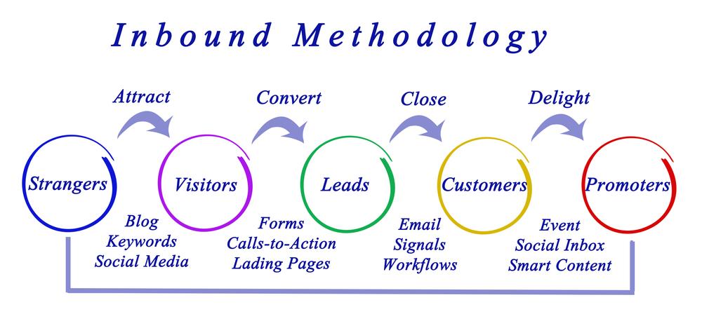 Inbound Marketing Methodology Stages